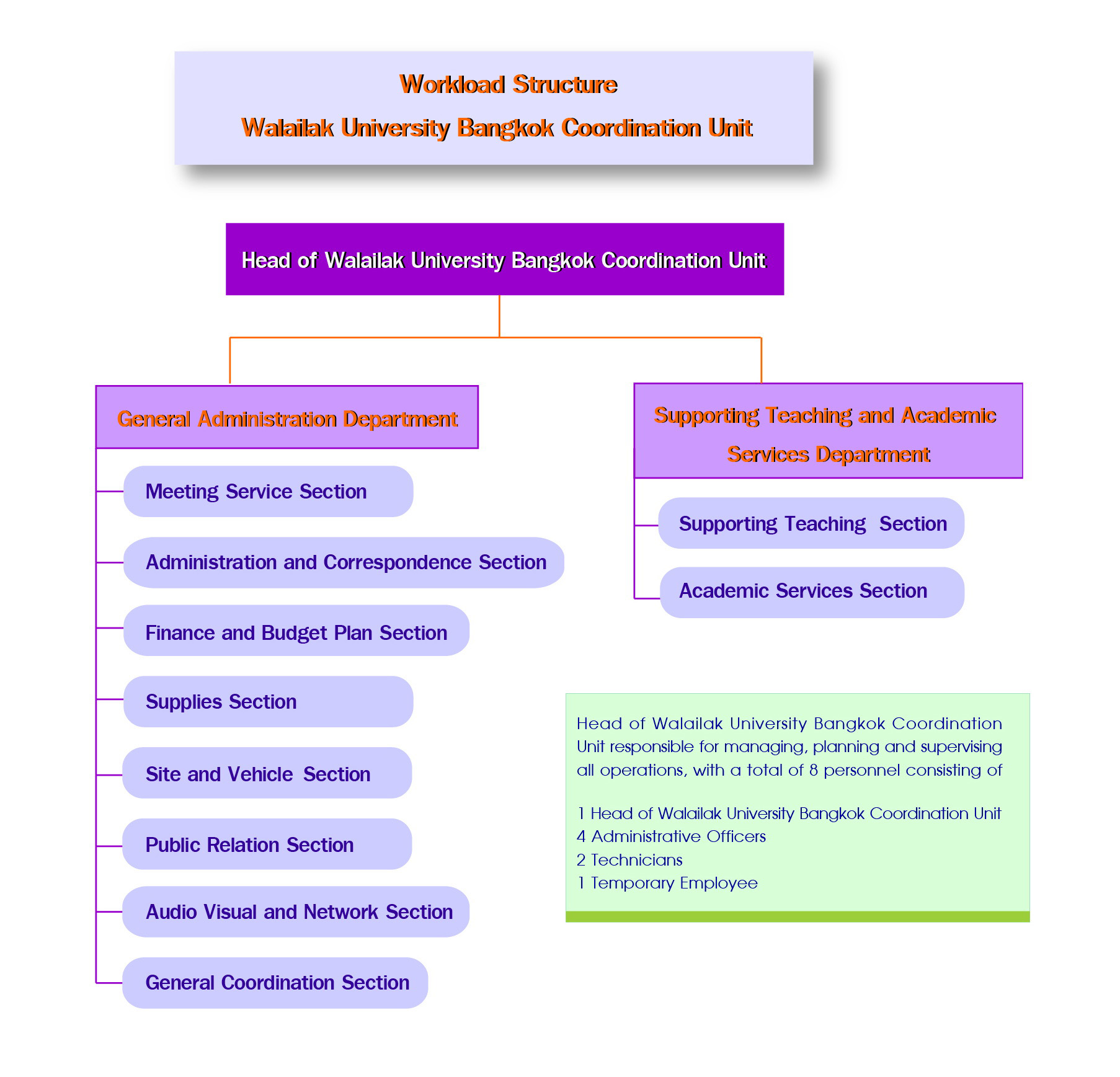 Workload structure